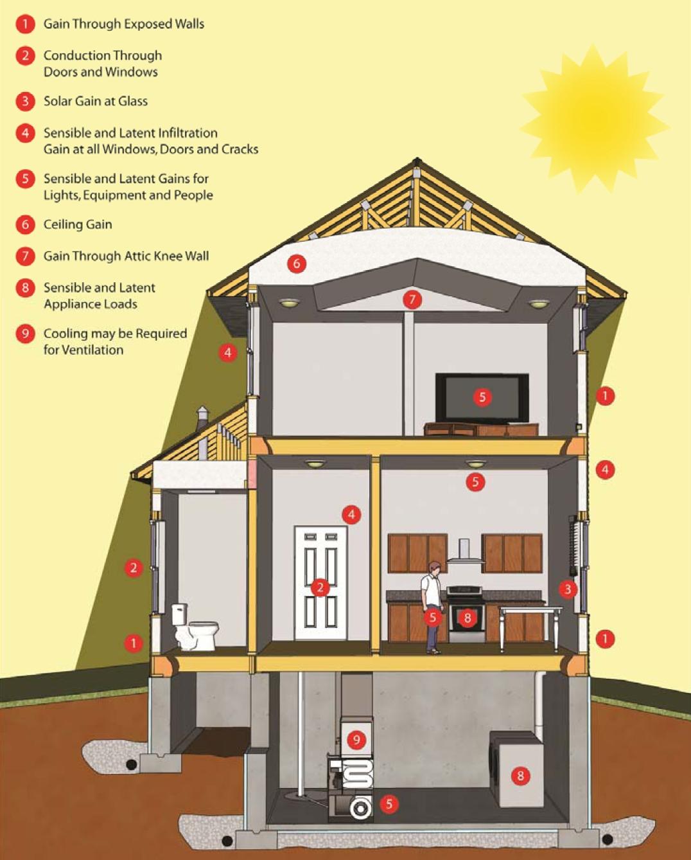 Heat Gain Illustration Ibacos Consultair